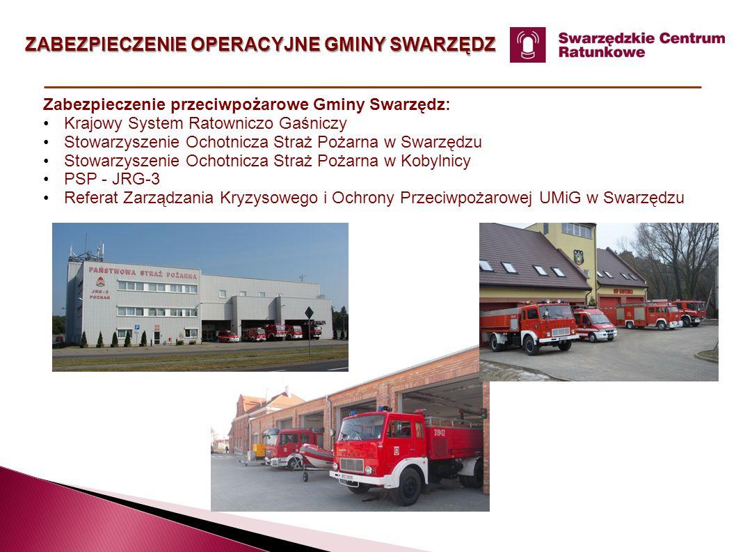 ANALIZA DZIAŁAŃ RATOWNICZYCH W 2014 ROKU Udział jednostek OSP w działaniach ratowniczych na terenie powiatu poznańskiego w 2014 roku: