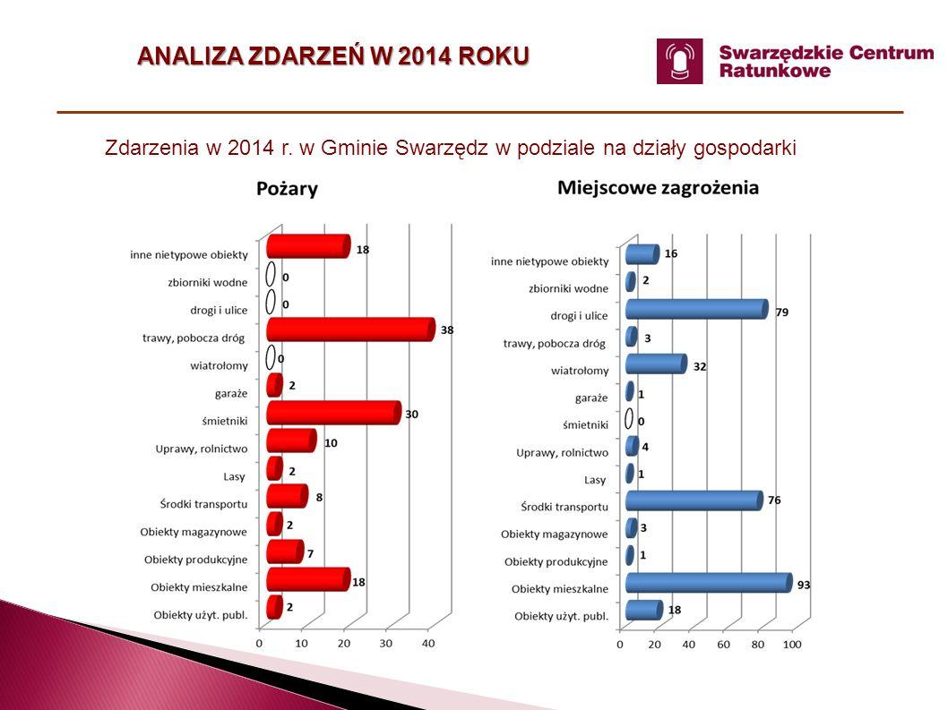 Zdarzenia w 2014 r. w Gminie Swarzędz w podziale na działy gospodarki