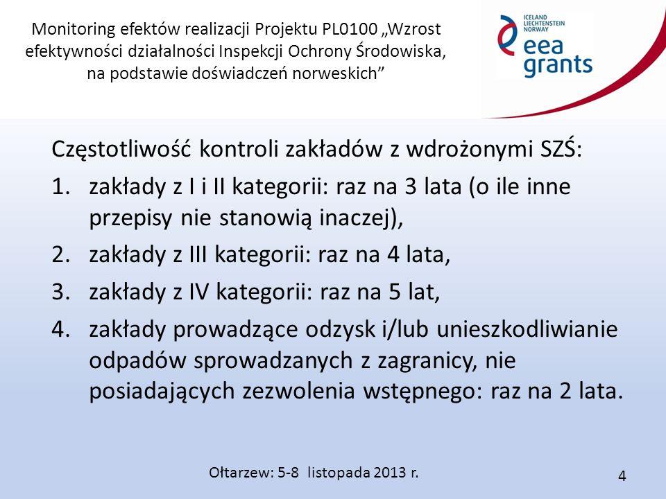 """Monitoring efektów realizacji Projektu PL0100 """"Wzrost efektywności działalności Inspekcji Ochrony Środowiska, na podstawie doświadczeń norweskich Wynik z analizy materiałów wejściowych: Program kontroli (cel, zakres, czas, zespół kontrolny, lista pytań kontrolnych, lista weryfikacyjna, szablon protokołu, inne szablony) – należy uwzględnić przegląd materiałów, które nie zostały udostępnione przed kontrolą."""