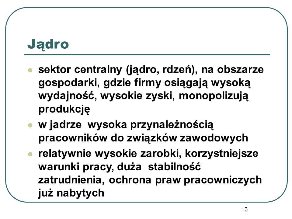 13 Jądro sektor centralny (jądro, rdzeń), na obszarze gospodarki, gdzie firmy osiągają wysoką wydajność, wysokie zyski, monopolizują produkcję w jadrz