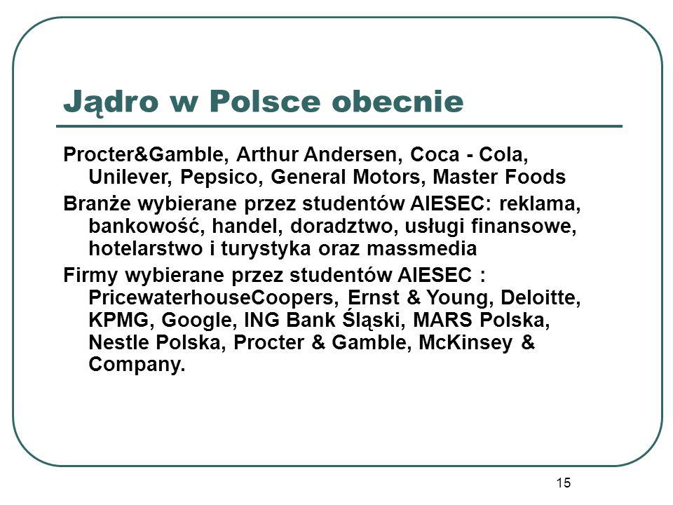 15 Jądro w Polsce obecnie Procter&Gamble, Arthur Andersen, Coca - Cola, Unilever, Pepsico, General Motors, Master Foods Branże wybierane przez studentów AIESEC: reklama, bankowość, handel, doradztwo, usługi finansowe, hotelarstwo i turystyka oraz massmedia Firmy wybierane przez studentów AIESEC : PricewaterhouseCoopers, Ernst & Young, Deloitte, KPMG, Google, ING Bank Śląski, MARS Polska, Nestle Polska, Procter & Gamble, McKinsey & Company.