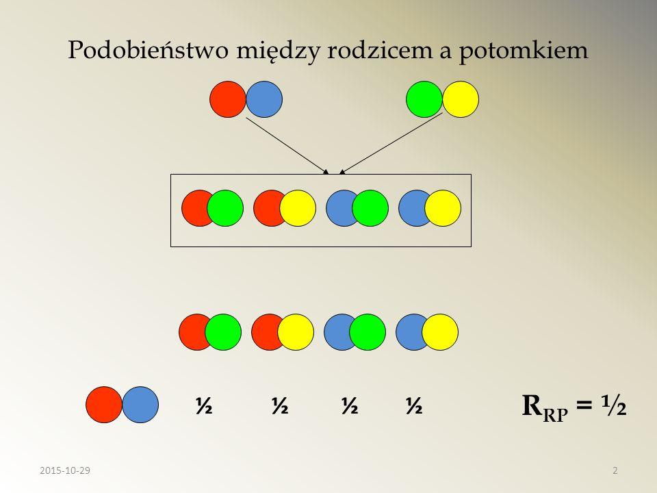 Współczynnik spokrewnienia Gdzie: F A - współczynnik inbredu wspólnego przodka F X (F Y ) – współczynnik inbredu osobnika X (Y) n 1 (n 2 ) – liczba ścieżek między osobnikiem X (Y) a wspólnym przodkiem 2015-10-2923