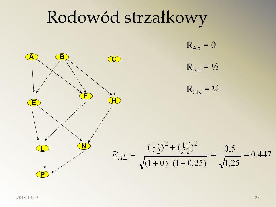 Rodowód strzałkowy AB C E F H P N L R AB = 0 R AE = ½ R CN = ¼ 2015-10-2925