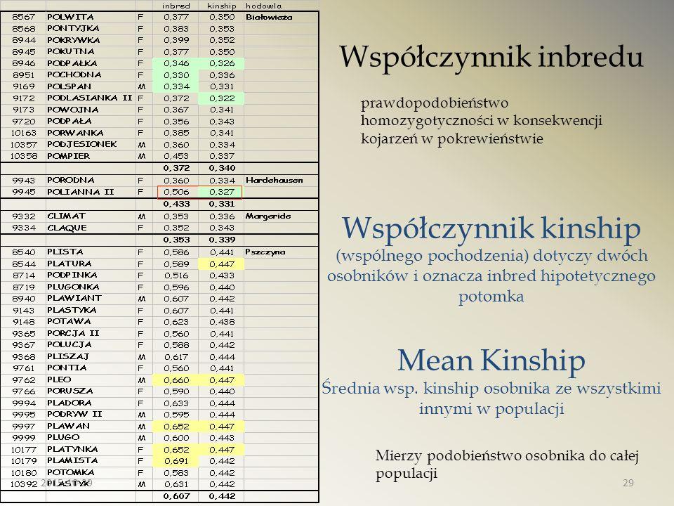 Współczynnik inbredu prawdopodobieństwo homozygotyczności w konsekwencji kojarzeń w pokrewieństwie Współczynnik kinship (wspólnego pochodzenia) dotycz