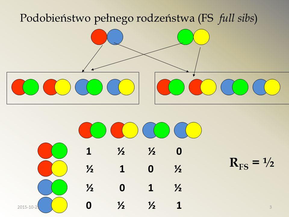 Podobieństwo pół rodzeństwa (HS half sibs) ½ 0 R HS = ¼ 0 ½ ½ 0 0 ½ 2015-10-294