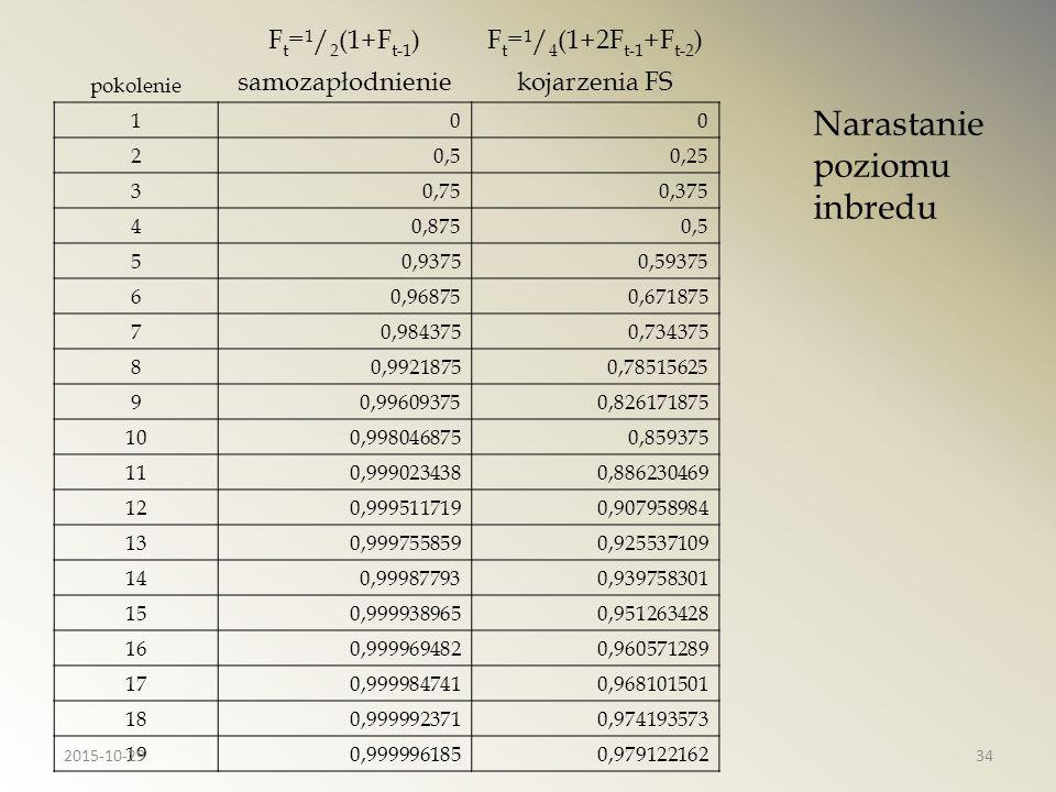 F t = 1 / 2 (1+F t-1 )F t = 1 / 4 (1+2F t-1 +F t-2 ) pokolenie samozapłodnieniekojarzenia FS 100 20,50,25 30,750,375 40,8750,5 50,93750,59375 60,96875