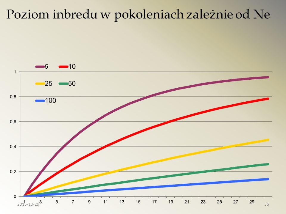 Poziom inbredu w pokoleniach zależnie od Ne 2015-10-2936