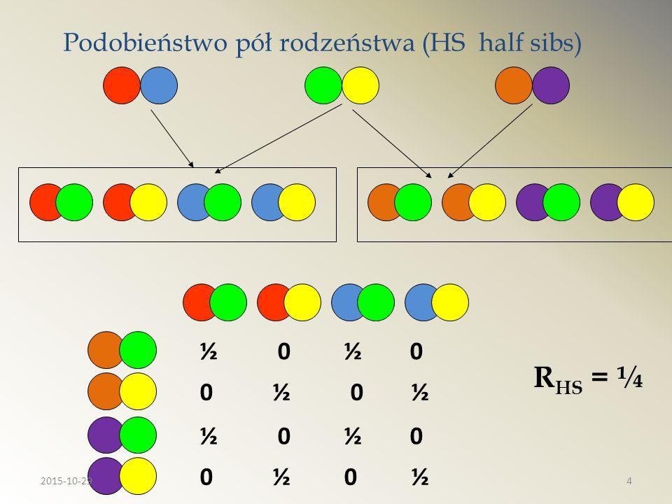 Inbred w modelu jednego locus EXY = 1 x (p 2 +  )+0 x (pq-  )+0 x (pq-  )+0 x (q 2 +  ) = p 2 +  COVXY = EXY – EX x EY = p 2 +  - p 2 =  w populacji zinbredowanej genotypczęstość AA p 2 +pqF Aa 2pq(1-F) aa q 2 +pqF 2015-10-2915