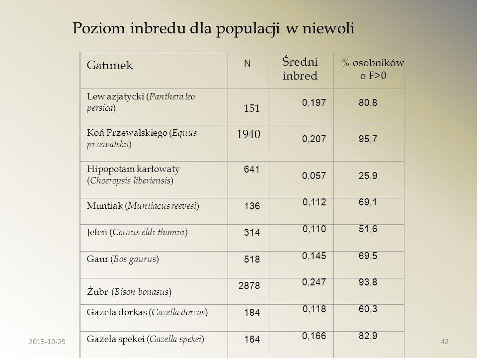 Gatunek N Średni inbred % osobników o F>0 Lew azjatycki ( Panthera leo persica ) 151 0,19780,8 Koń Przewalskiego ( Equus przewalskii ) 1940 0,20795,7
