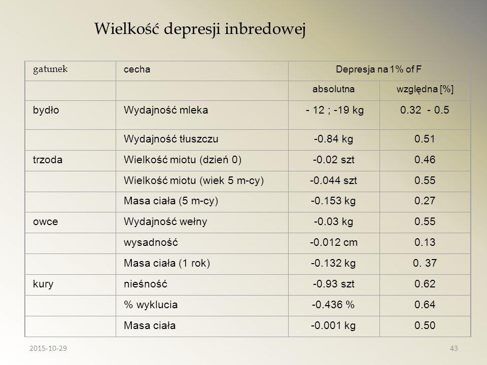 gatunek cechaDepresja na 1% of F absolutnawzględna [%] bydłoWydajność mleka - 12 ; -19 kg0.32 - 0.5 Wydajność tłuszczu-0.84 kg0.51 trzodaWielkość miot