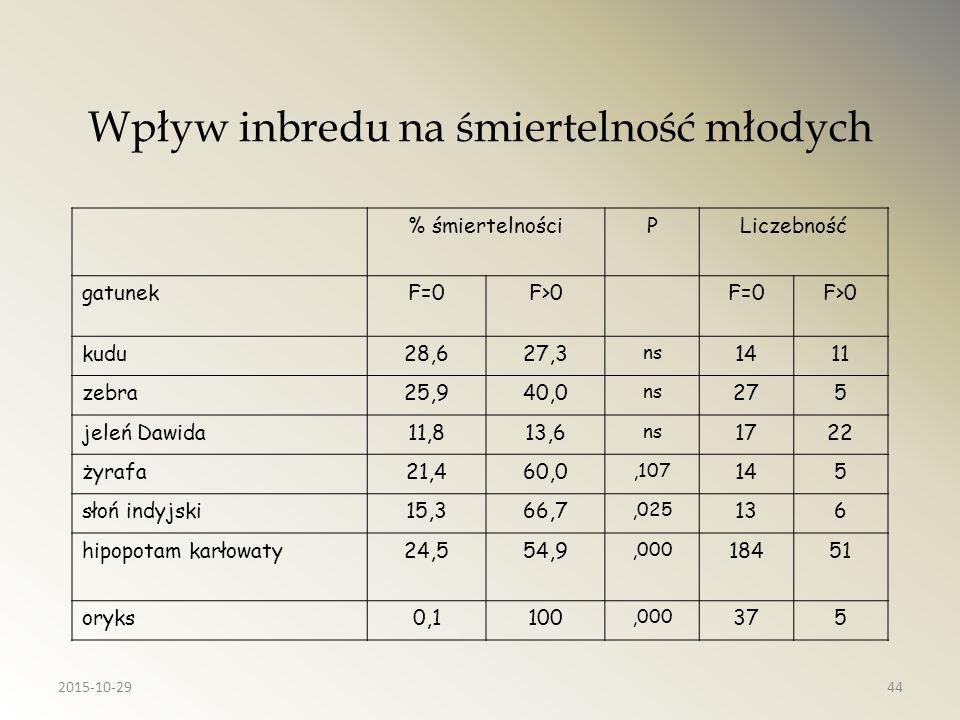 Wpływ inbredu na śmiertelność młodych % śmiertelnościPLiczebność gatunekF=0F>0F=0F>0 kudu28,627,3 ns 1411 zebra25,940,0 ns 275 jeleń Dawida11,813,6 ns