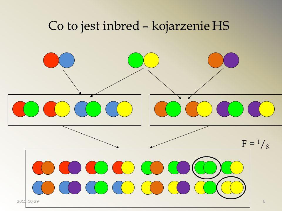 Podobieństwo pół rodzeństwa (inbred przodka) ½ ½ R HS = ½ ½ ½ 2015-10-297