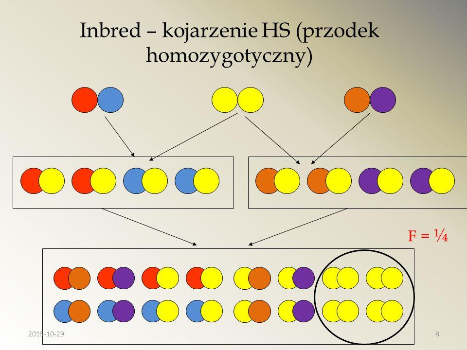 Współczynnik inbredu prawdopodobieństwo homozygotyczności w konsekwencji kojarzeń w pokrewieństwie Współczynnik kinship (wspólnego pochodzenia) dotyczy dwóch osobników i oznacza inbred hipotetycznego potomka Mean Kinship Średnia wsp.