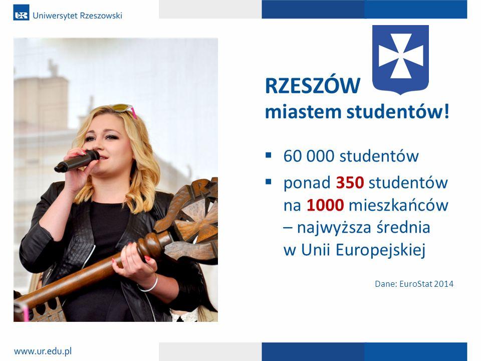  60 000 studentów  ponad 350 studentów na 1000 mieszkańców – najwyższa średnia w Unii Europejskiej RZESZÓW miastem studentów! Dane: Eurostat Dane: E