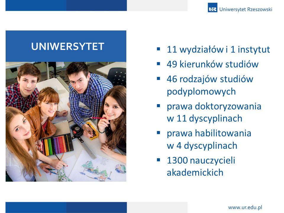  11 wydziałów i 1 instytut  49 kierunków studiów  46 rodzajów studiów podyplomowych  prawa doktoryzowania w 11 dyscyplinach  prawa habilitowania