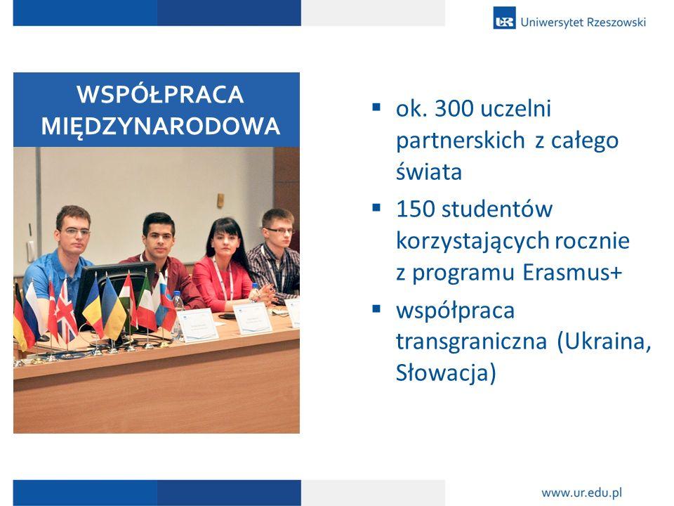  ok. 300 uczelni partnerskich z całego świata  150 studentów korzystających rocznie z programu Erasmus+  współpraca transgraniczna (Ukraina, Słowac
