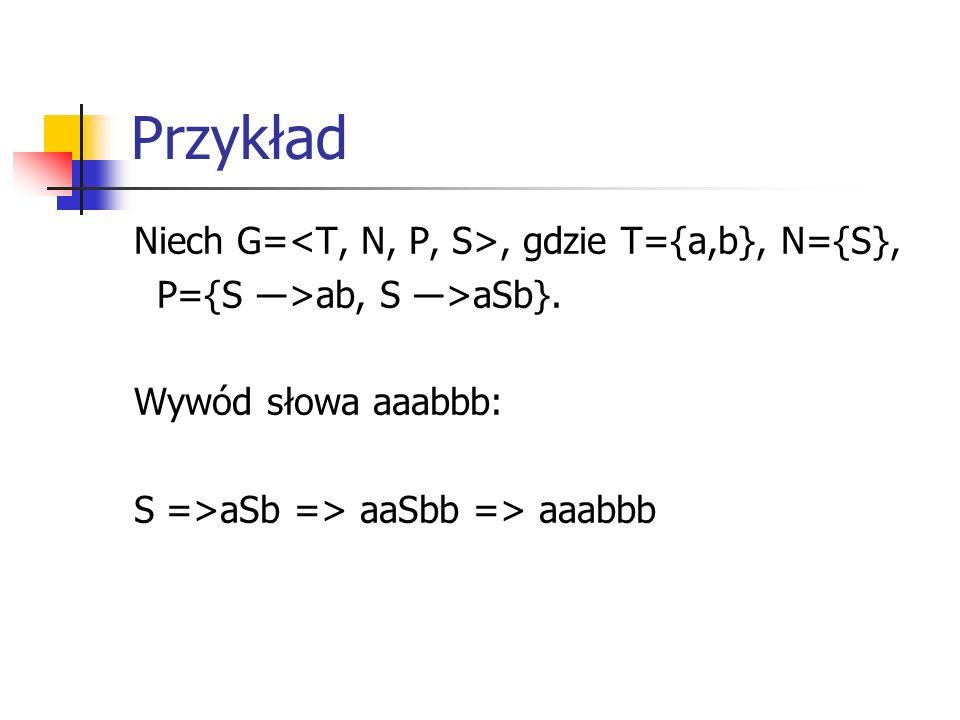 Przykład Niech G=, gdzie T={a,b}, N={S}, P={S ―>ab, S ―>aSb}. Wywód słowa aaabbb: S =>aSb => aaSbb => aaabbb