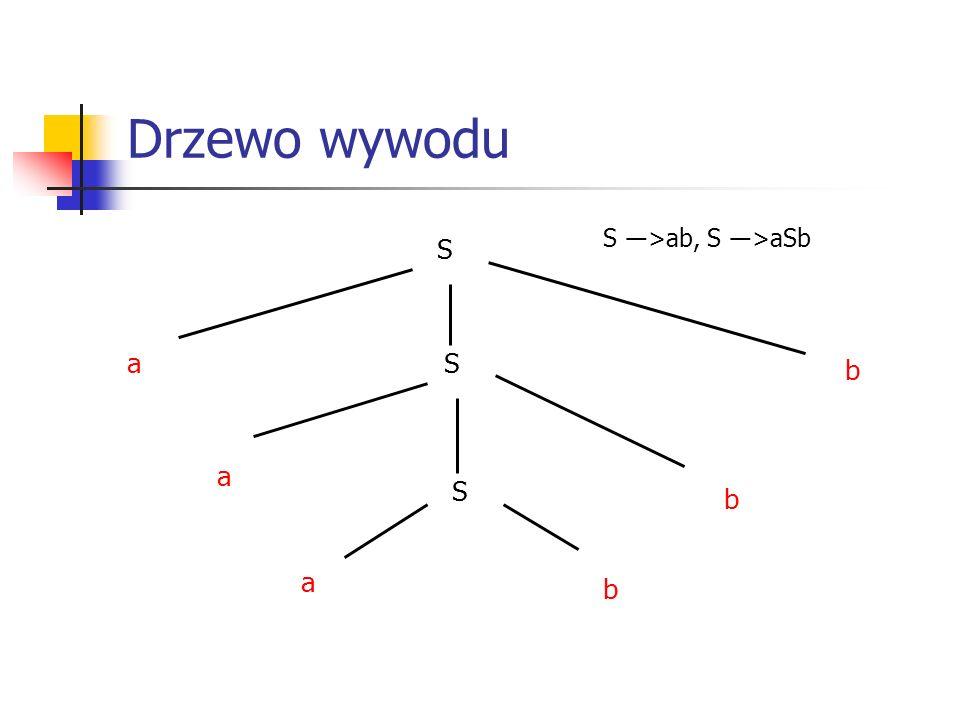 Drzewo wywodu S aS b a b S a b S ―>ab, S ―>aSb