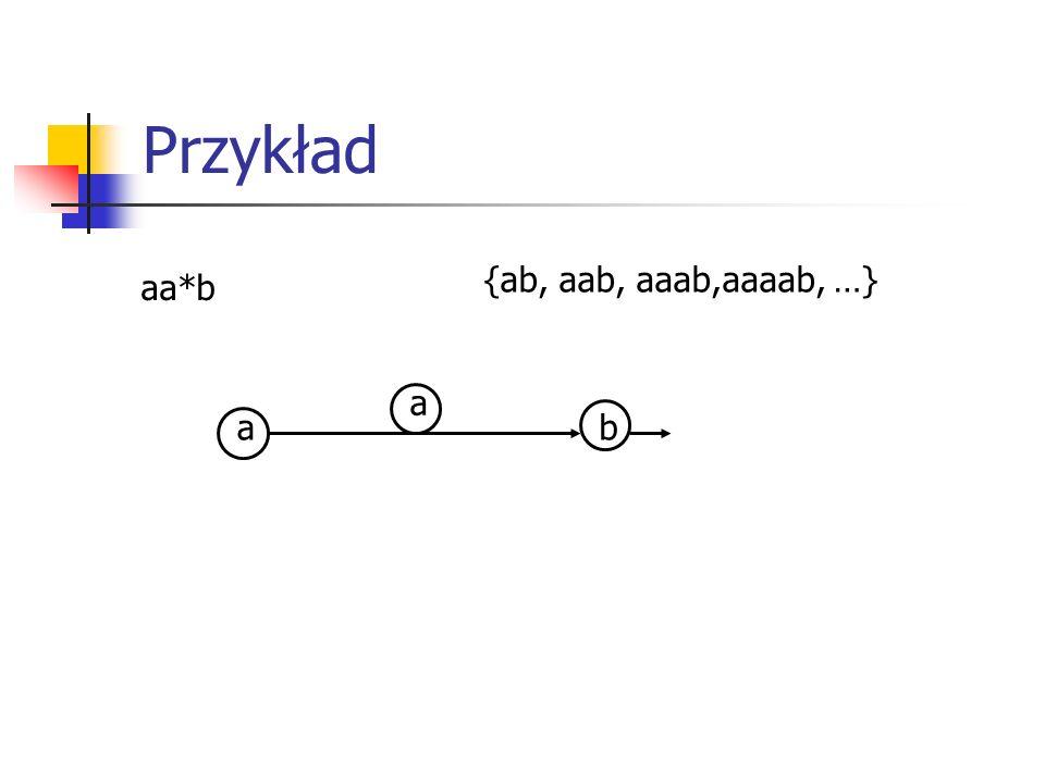 Przykład aa*b {ab, aab, aaab,aaaab, …} a a b