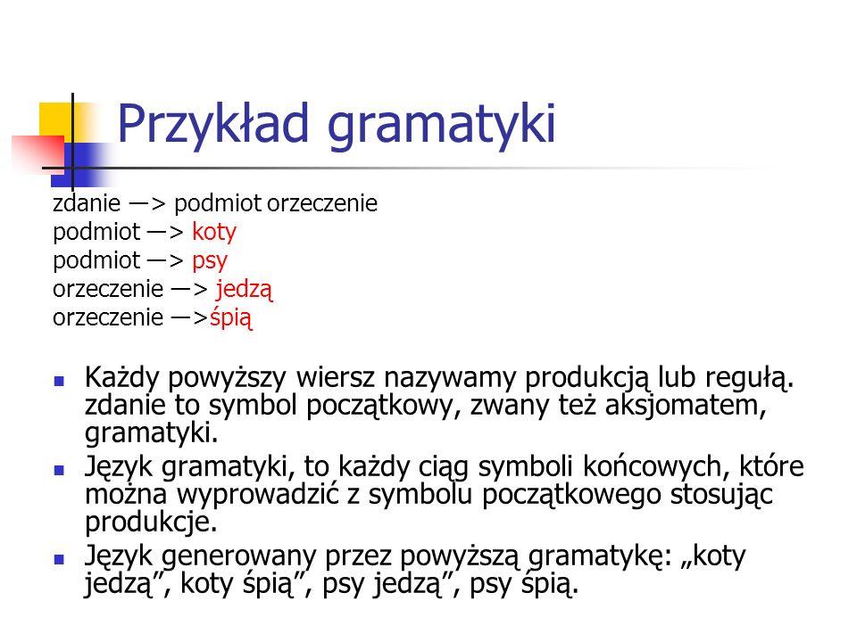 Przykład gramatyki zdanie ―> podmiot orzeczenie podmiot ―> koty podmiot ―> psy orzeczenie ―> jedzą orzeczenie ―>śpią Każdy powyższy wiersz nazywamy pr