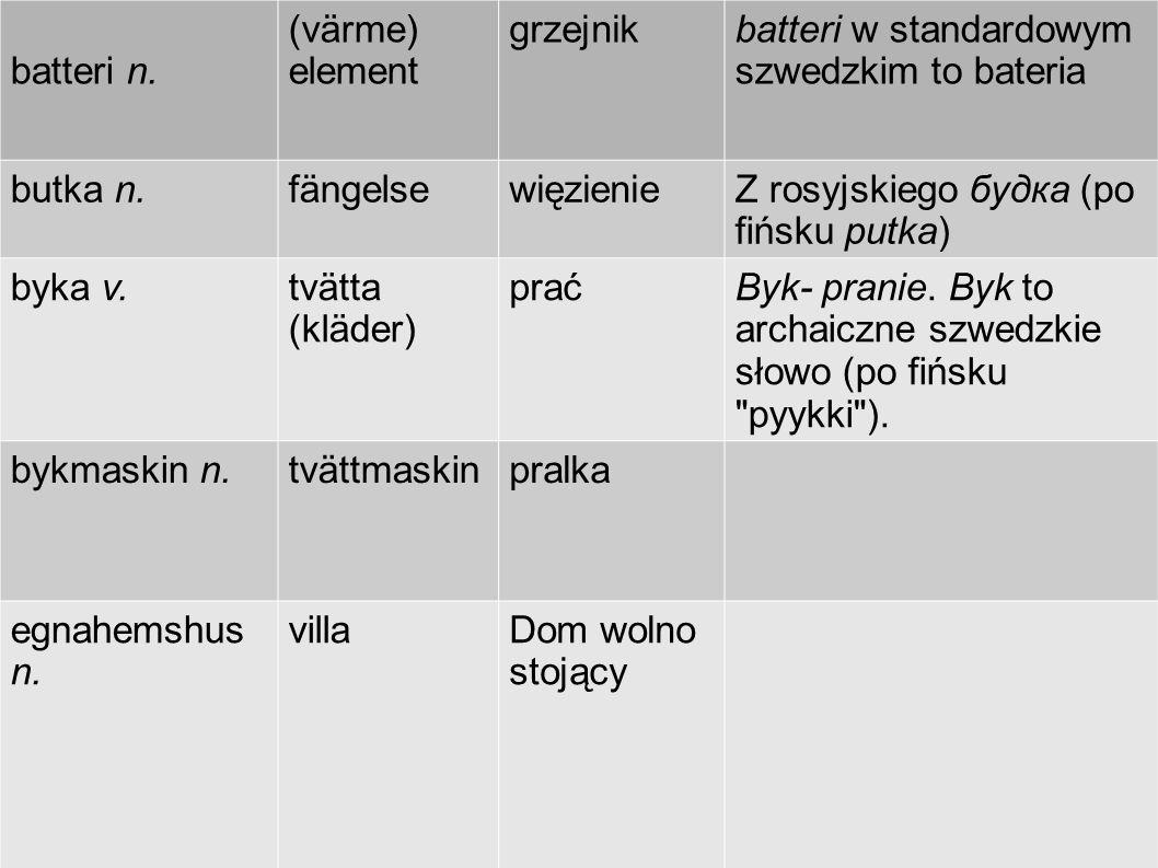 batteri n. (värme) element grzejnikbatteri w standardowym szwedzkim to bateria butka n.fängelsewięzienieZ rosyjskiego будка (po fińsku putka) byka v.t