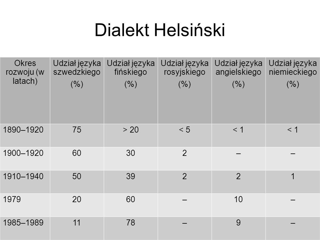 Dialekt Helsiński Okres rozwoju (w latach) Udział języka szwedzkiego (%) Udział języka fińskiego (%) Udział języka rosyjskiego (%) Udział języka angielskiego (%) Udział języka niemieckiego (%) 1890–192075> 20< 5< 1 1900–192060302–– 1910–19405039221 19792060–10– 1985–19891178–9–