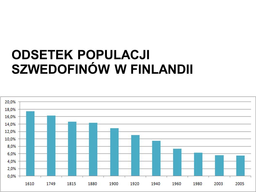 ODSETEK POPULACJI SZWEDOFINÓW W FINLANDII