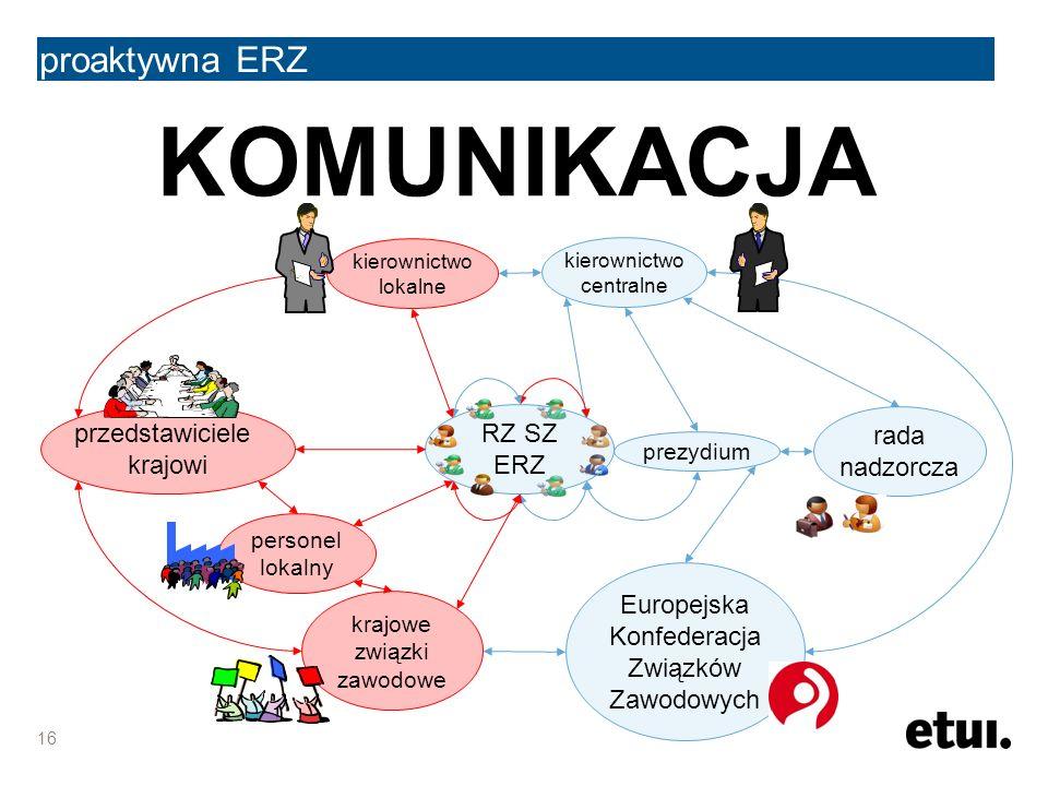 KOMUNIKACJA proaktywna ERZ 16 kierownictwo centralne Europejska Konfederacja Związków Zawodowych rada nadzorcza prezydium RZ SZ ERZ kierownictwo lokalne przedstawiciele krajowi personel lokalny krajowe związki zawodowe