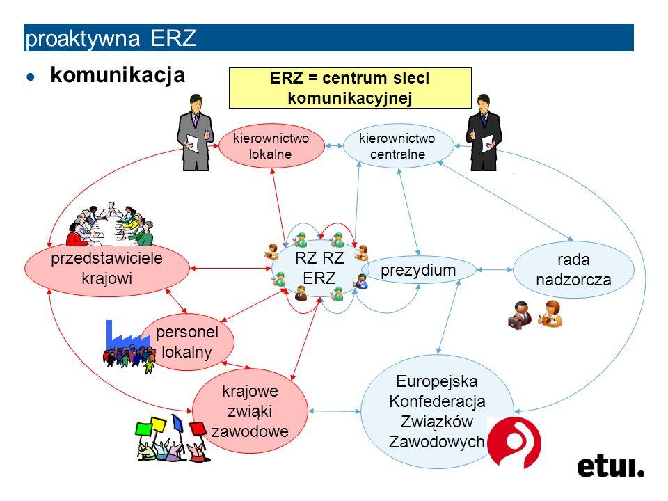 ● komunikacja RZ RZ ERZ proaktywna ERZ prezydium kierownictwo centralne kierownictwo lokalne przedstawiciele krajowi personel lokalny krajowe zwiąki z