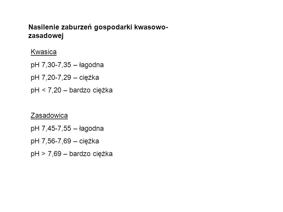Nasilenie zaburzeń gospodarki kwasowo- zasadowej Kwasica pH 7,30-7,35 – łagodna pH 7,20-7,29 – ciężka pH < 7,20 – bardzo ciężka Zasadowica pH 7,45-7,5