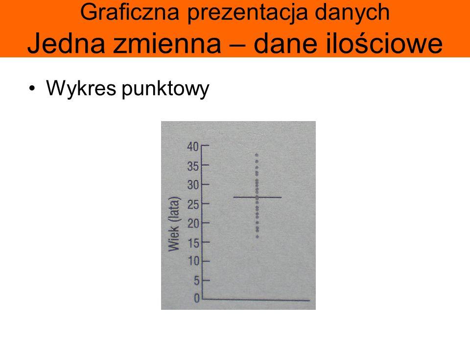 Graficzna prezentacja danych Jedna zmienna – dane ilościowe Wykres punktowy