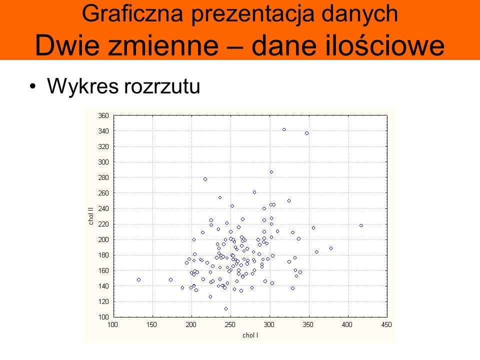 Graficzna prezentacja danych Dwie zmienne – dane ilościowe Wykres rozrzutu