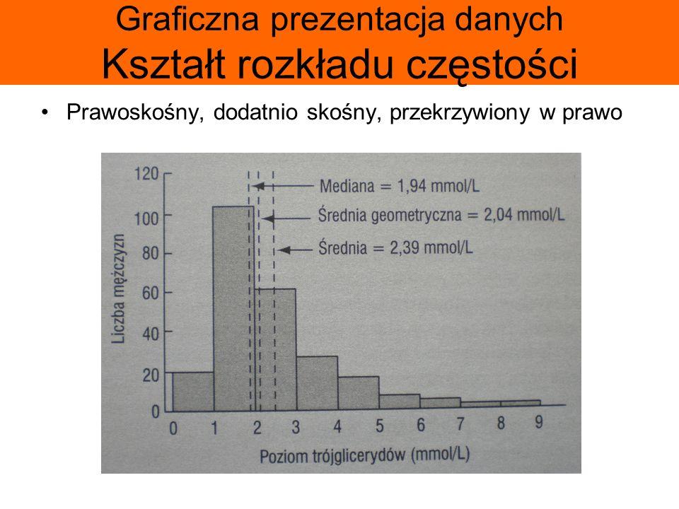Graficzna prezentacja danych Kształt rozkładu częstości Prawoskośny, dodatnio skośny, przekrzywiony w prawo