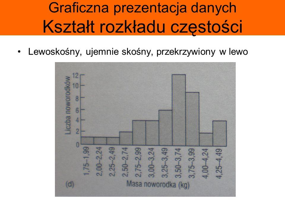 Graficzna prezentacja danych Kształt rozkładu częstości Lewoskośny, ujemnie skośny, przekrzywiony w lewo
