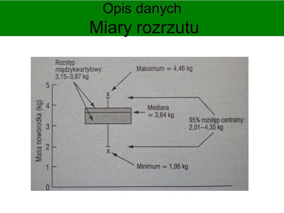 Opis danych Miary rozrzutu