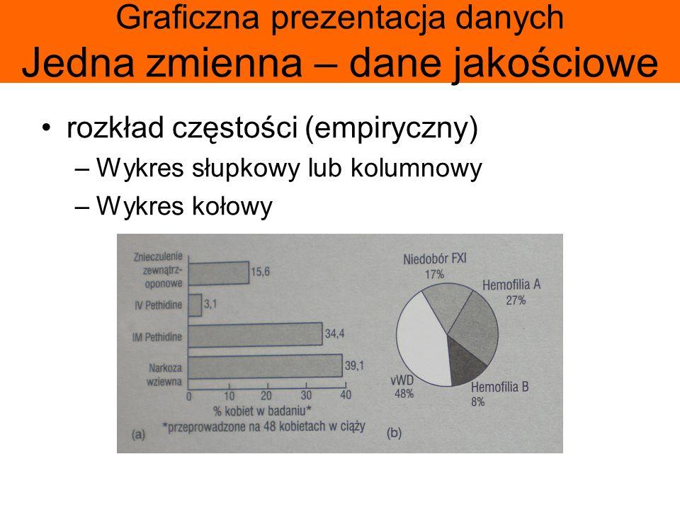 Graficzna prezentacja danych Jedna zmienna – dane jakościowe rozkład częstości (empiryczny) –Wykres słupkowy lub kolumnowy –Wykres kołowy