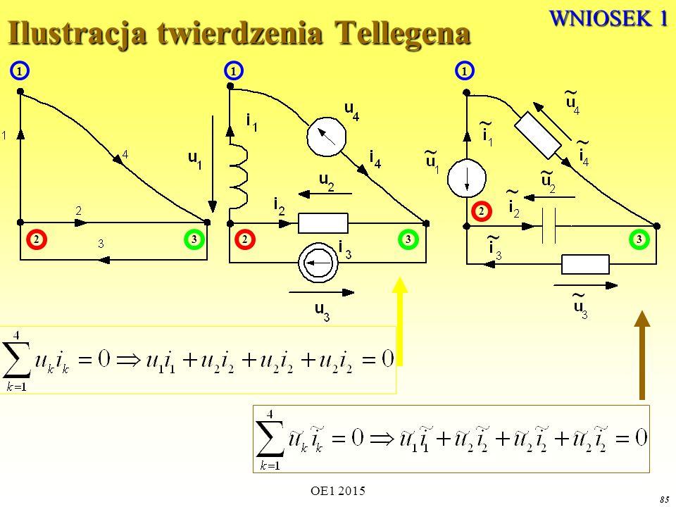 OE1 2015 85 Ilustracja twierdzenia Tellegena 1 23 1 23 1 2 3 WNIOSEK 1