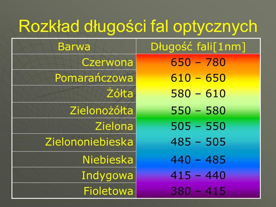 Rozkład długości fal optycznych BarwaDługość fali[1nm] Czerwona650 – 780 Pomarańczowa610 – 650 Żółta580 – 610 Zielonożółta550 – 580 Zielona505 – 550 Z