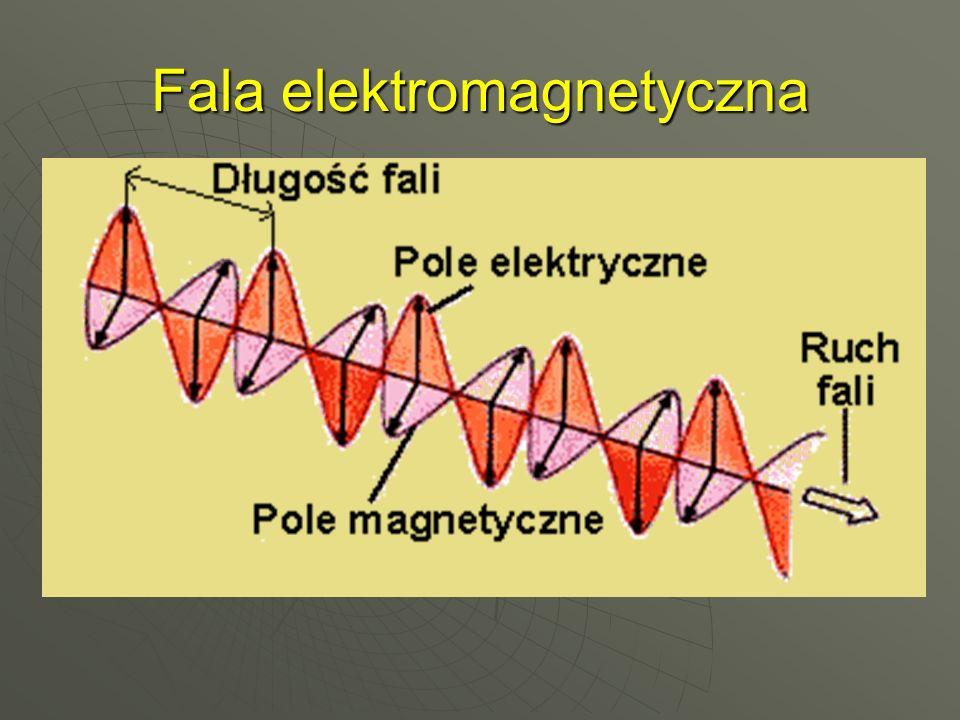 Parametry fali   Długość fali λ– odległość na jakiej zachodzi jedna pełna zmiana pola elektromagnetycznego,   Częstotliwość fali f– ilość pełnych zmian pola elektromagnetycznego zachodzących w jednej sekundzie,   Prędkość fali (światła) c= 300 000km/s – prędkość rozchodzenia się pola elektromagnetycznego w próżni,