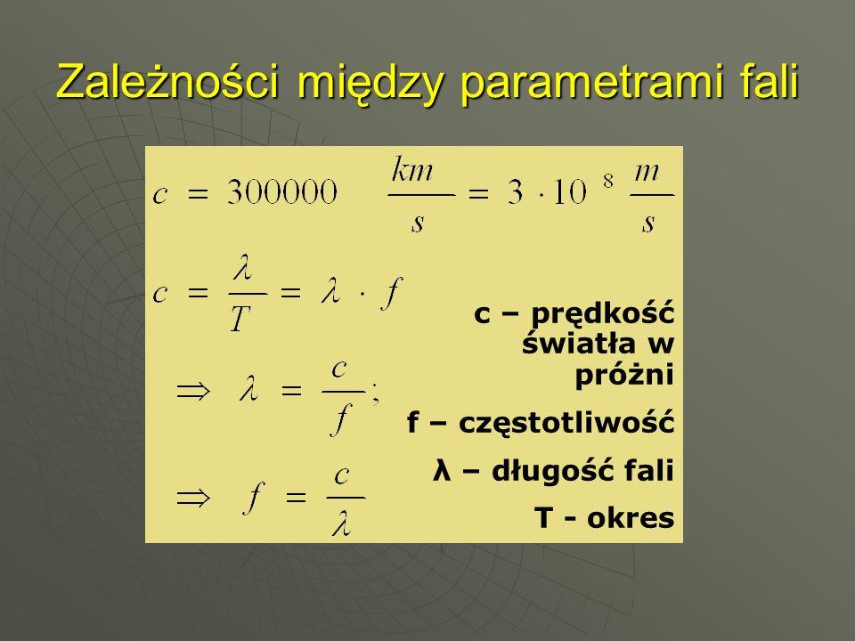 Zależności między parametrami fali c – prędkość światła w próżni f – częstotliwość λ – długość fali T - okres