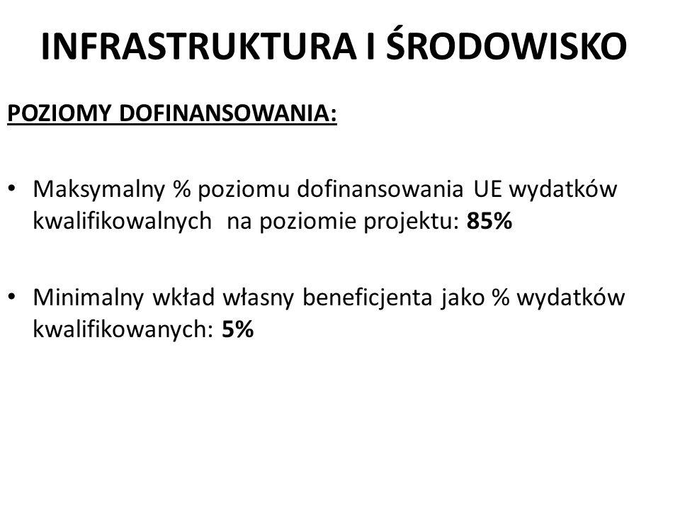 INFRASTRUKTURA I ŚRODOWISKO POZIOMY DOFINANSOWANIA: Maksymalny % poziomu dofinansowania UE wydatków kwalifikowalnych na poziomie projektu: 85% Minimal