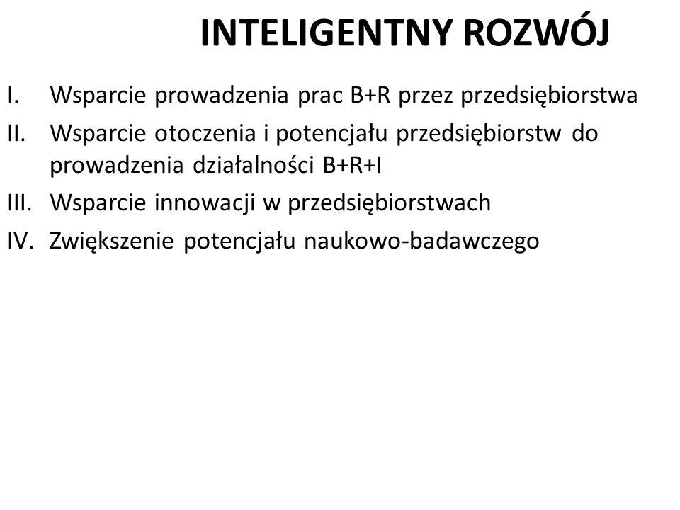 INTELIGENTNY ROZWÓJ I.Wsparcie prowadzenia prac B+R przez przedsiębiorstwa II.Wsparcie otoczenia i potencjału przedsiębiorstw do prowadzenia działalno