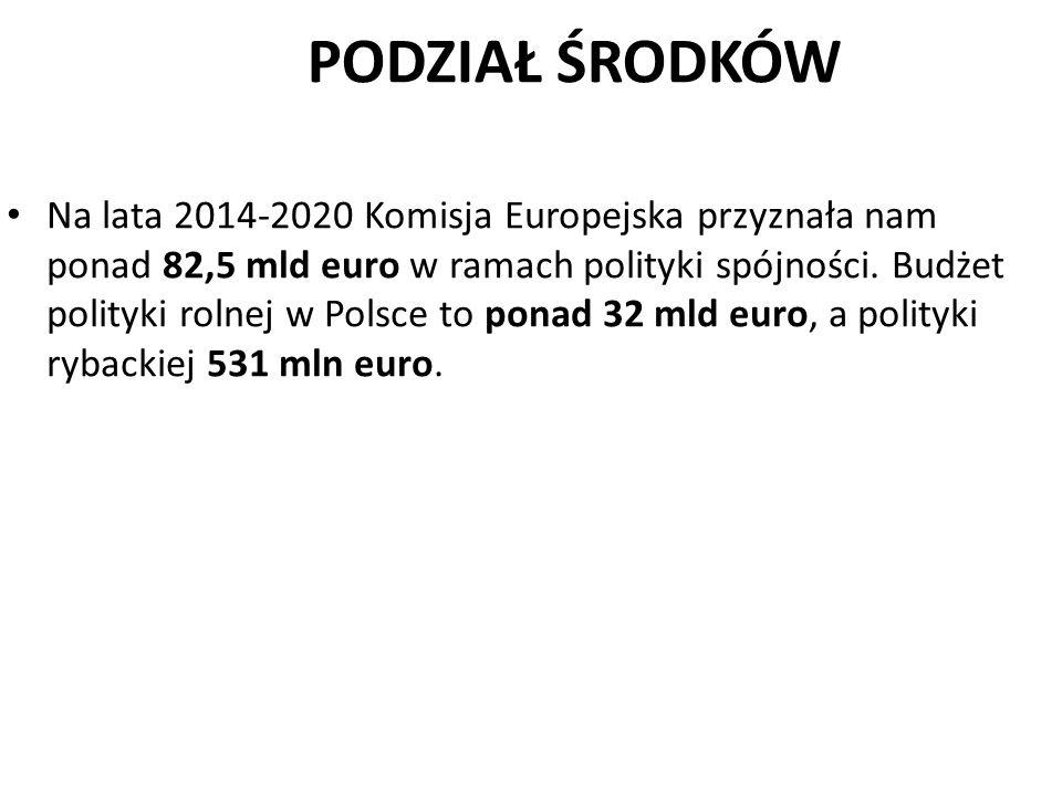 PODZIAŁ ŚRODKÓW Na lata 2014-2020 Komisja Europejska przyznała nam ponad 82,5 mld euro w ramach polityki spójności. Budżet polityki rolnej w Polsce to