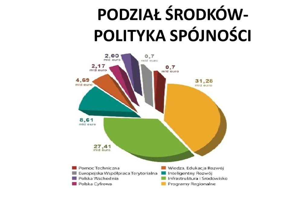 PODZIAŁ ŚRODKÓW- POLITYKA SPÓJNOŚCI