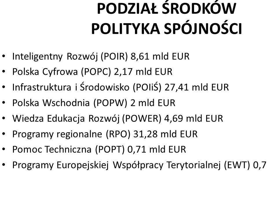 PODZIAŁ ŚRODKÓW POLITYKA SPÓJNOŚCI Inteligentny Rozwój (POIR) 8,61 mld EUR Polska Cyfrowa (POPC) 2,17 mld EUR Infrastruktura i Środowisko (POIiŚ) 27,4