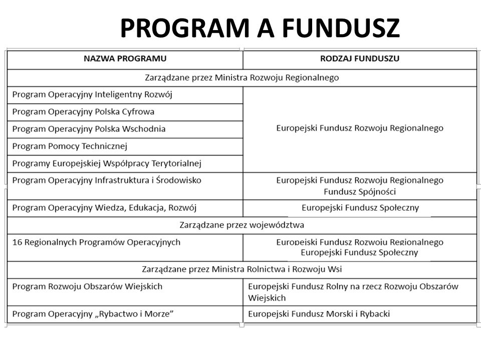 PROGRAM A FUNDUSZ