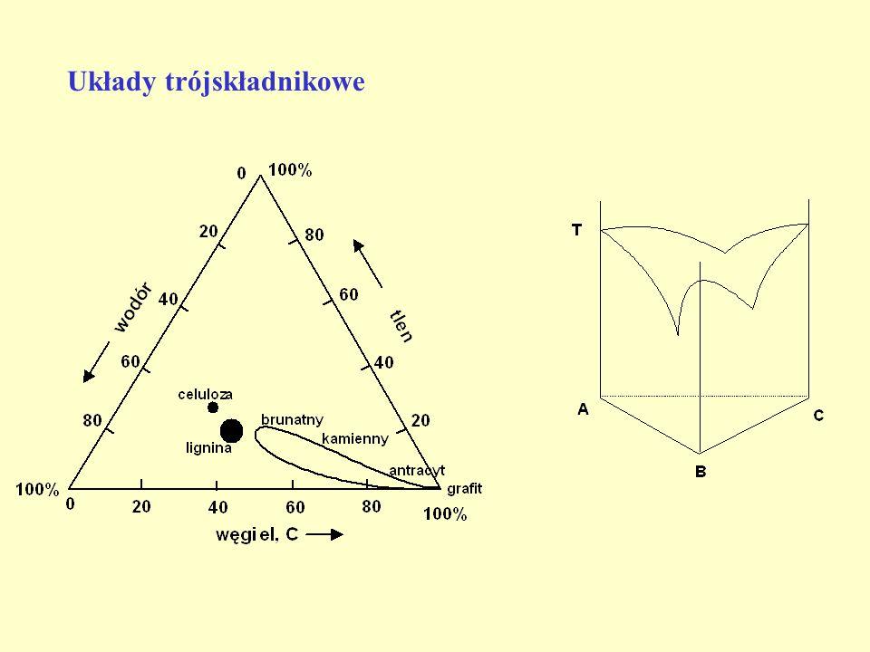 Układy trójskładnikowe