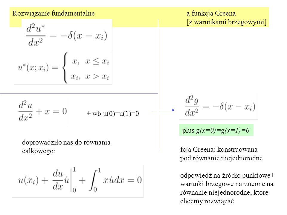 Rozwiązanie fundamentalne a funkcja Greena [z warunkami brzegowymi] plus g(x=0)=g(x=1)=0 doprowadziło nas do równania całkowego: + wb u(0)=u(1)=0 fcja Greena: konstruowana pod równanie niejednorodne odpowiedź na źródło punktowe+ warunki brzegowe narzucone na równanie niejednorodne, które chcemy rozwiązać