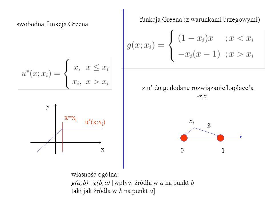 swobodna funkcja Greena z u * do g: dodane rozwiązanie Laplace'a -x i x funkcja Greena (z warunkami brzegowymi) 01 xixi x y x=x i u * (x;x i ) g własność ogólna: g(a;b)=g(b;a) [wpływ źródła w a na punkt b taki jak źródła w b na punkt a]