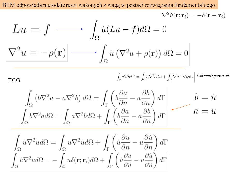 BEM odpowiada metodzie reszt ważonych z wagą w postaci rozwiązania fundamentalnego: TGG: Całkowanie przez części